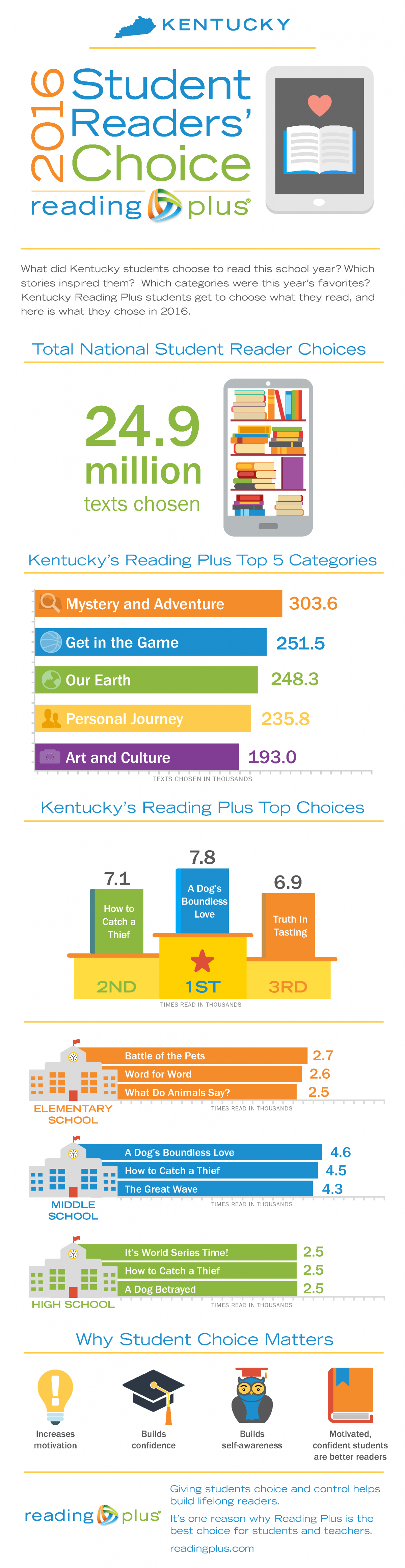 Reading Plus Readers Choice Infographic KY